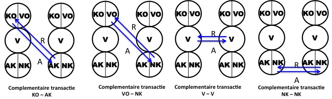 complementaire transacties